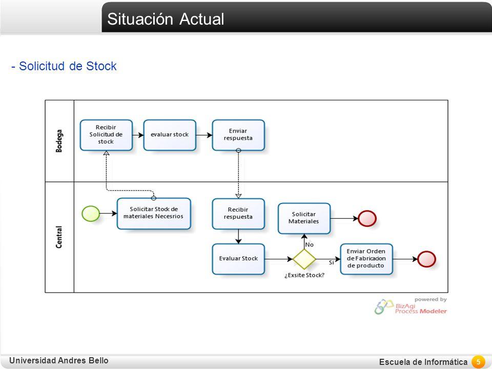 Situación Actual - Solicitud de Stock
