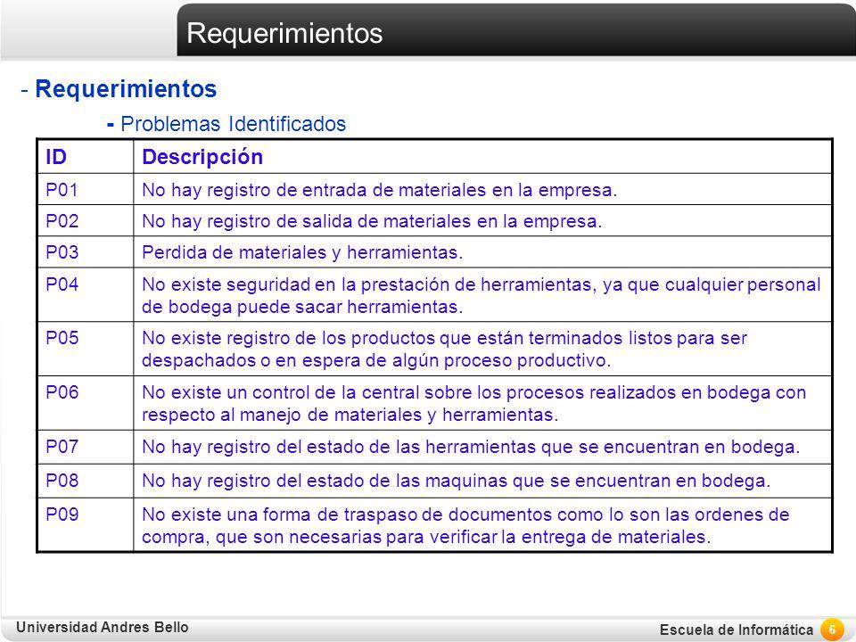 Requerimientos Requerimientos - Problemas Identificados ID Descripción