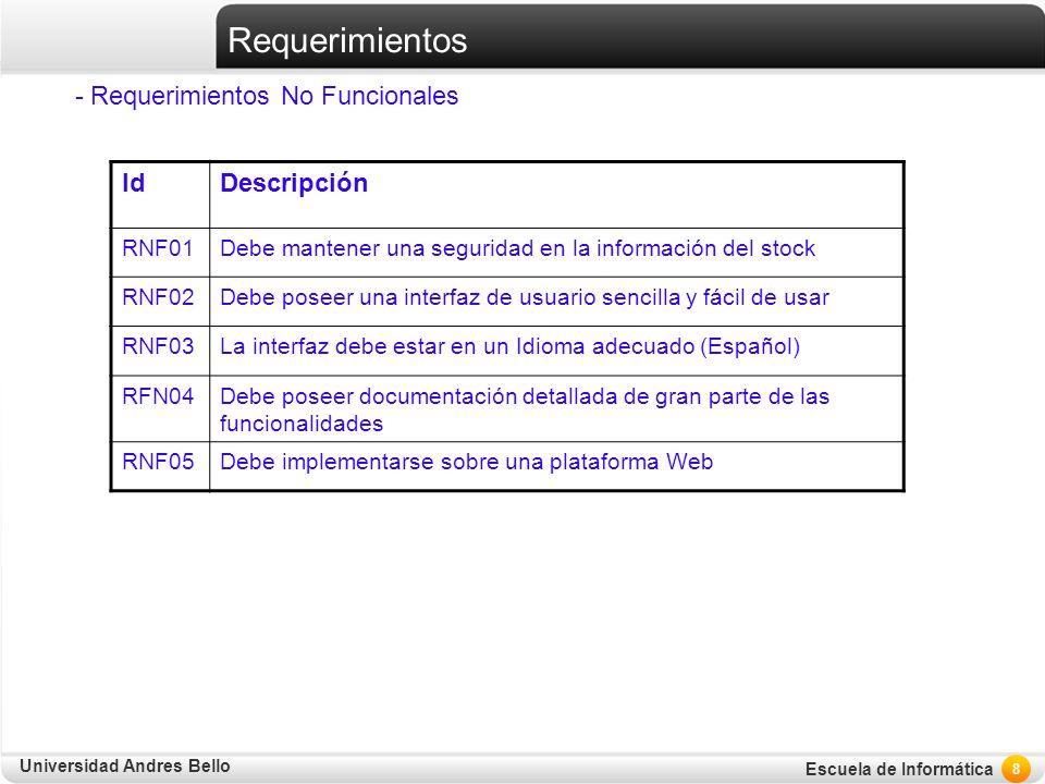 Requerimientos - Requerimientos No Funcionales Id Descripción RNF01