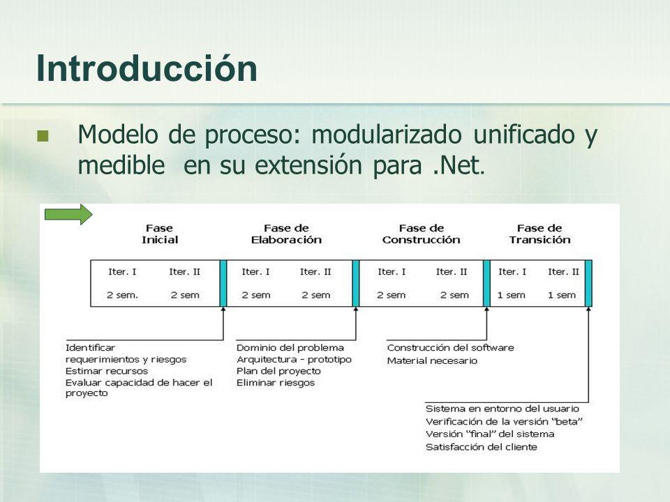 Introducción Modelo de proceso: modularizado unificado y medible en su extensión para .Net.