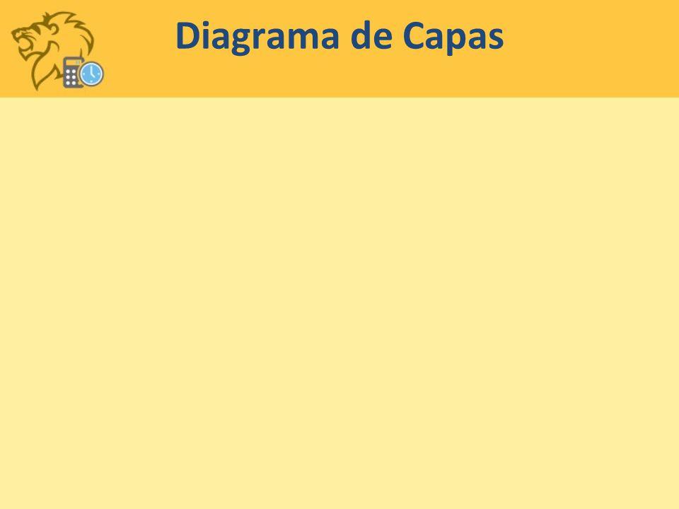 Diagrama de Capas Speaker: Ale
