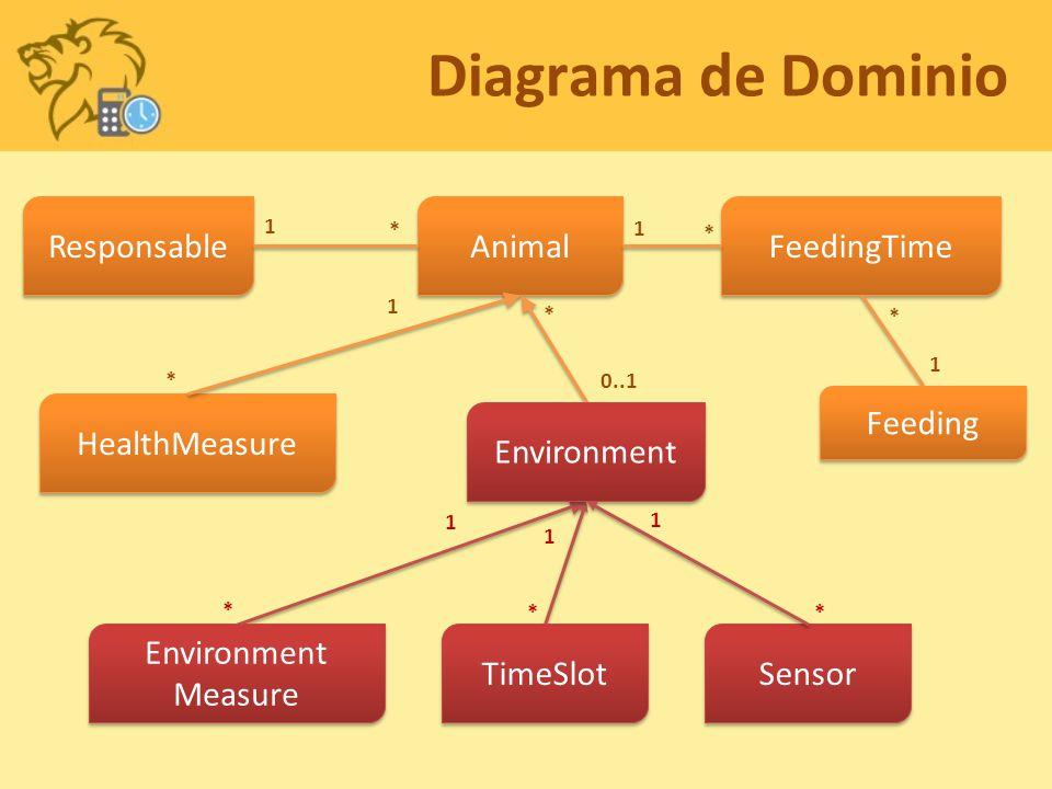 Diagrama de Dominio Responsable Animal FeedingTime Feeding