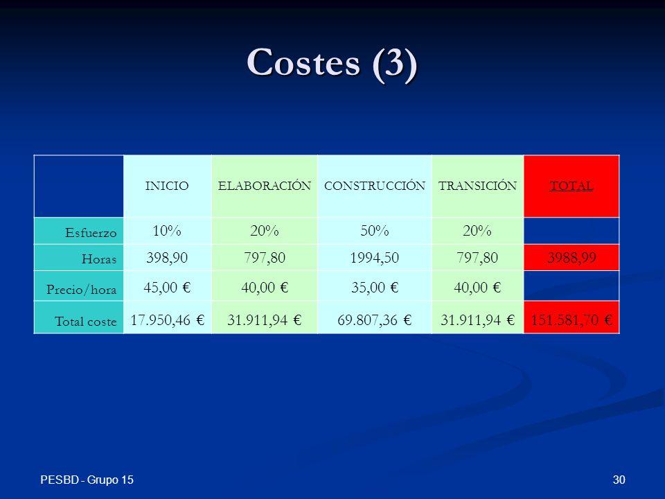 Costes (3) INICIO. ELABORACIÓN. CONSTRUCCIÓN. TRANSICIÓN. TOTAL. Esfuerzo. 10% 20% 50% Horas.