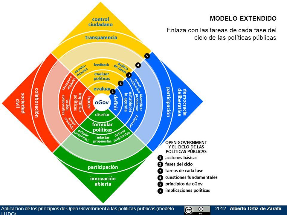 Enlaza con las tareas de cada fase del ciclo de las políticas públicas