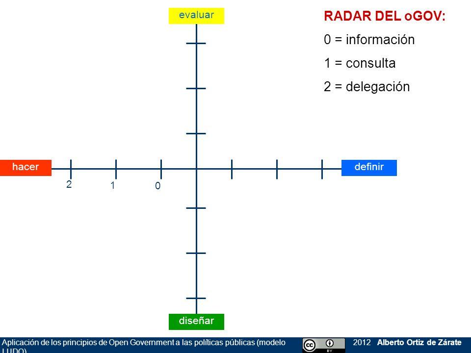 RADAR DEL oGOV: 0 = información 1 = consulta 2 = delegación evaluar