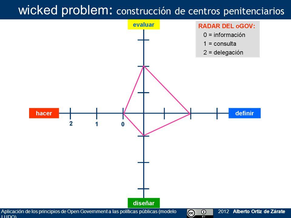wicked problem: construcción de centros penitenciarios