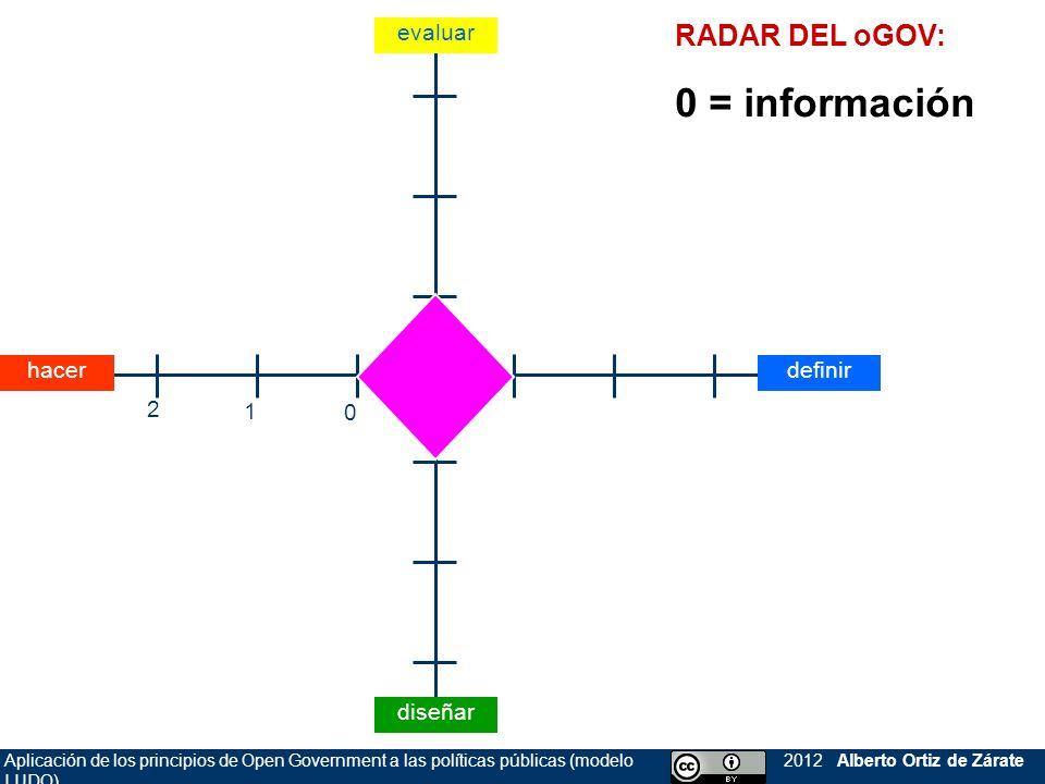 0 = información RADAR DEL oGOV: evaluar hacer definir 2 1 diseñar
