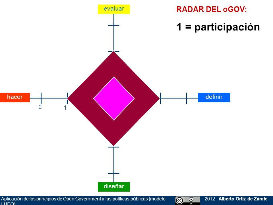 1 = participación RADAR DEL oGOV: evaluar hacer definir 2 1 diseñar