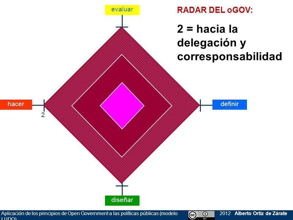 2 = hacia la delegación y corresponsabilidad