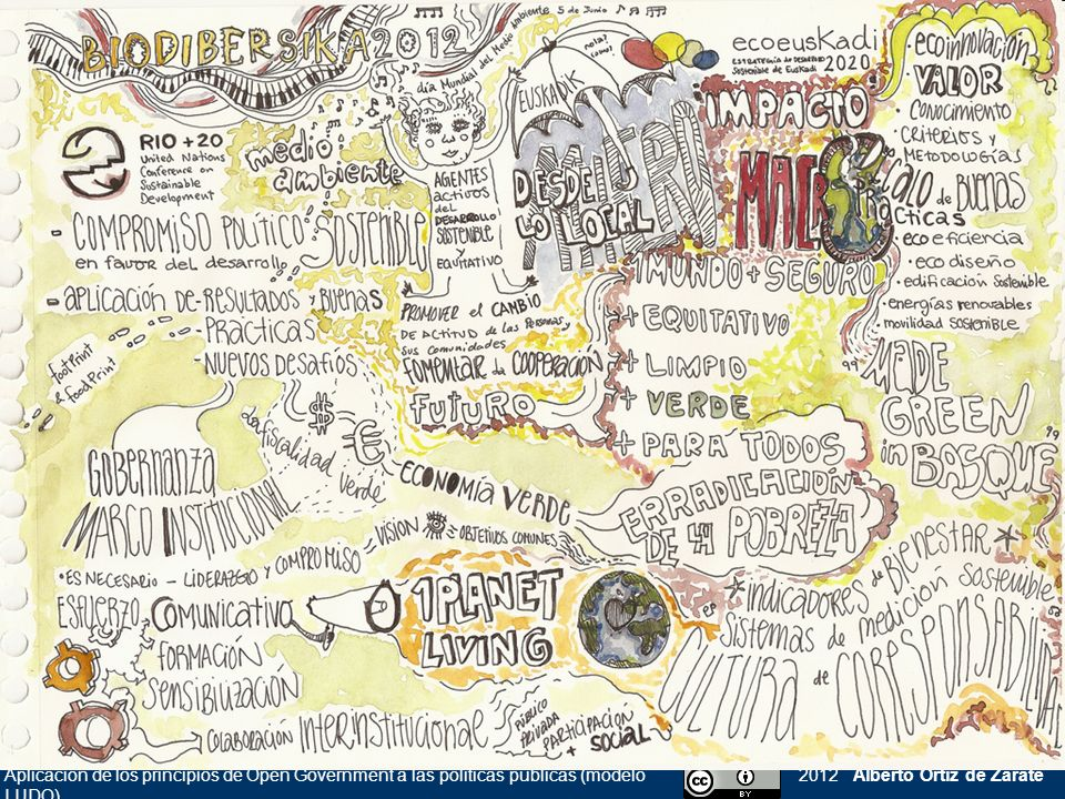 Aplicación de los principios de Open Government a las políticas públicas (modelo LUDO)