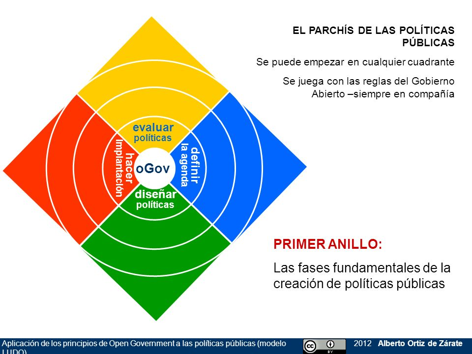 Las fases fundamentales de la creación de políticas públicas