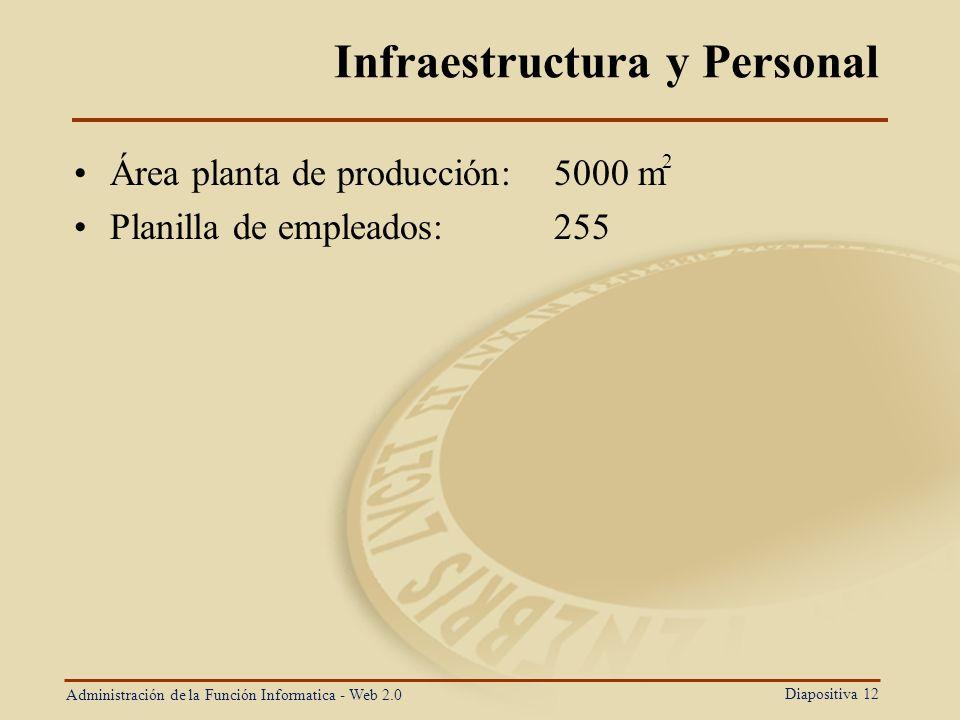 Infraestructura y Personal
