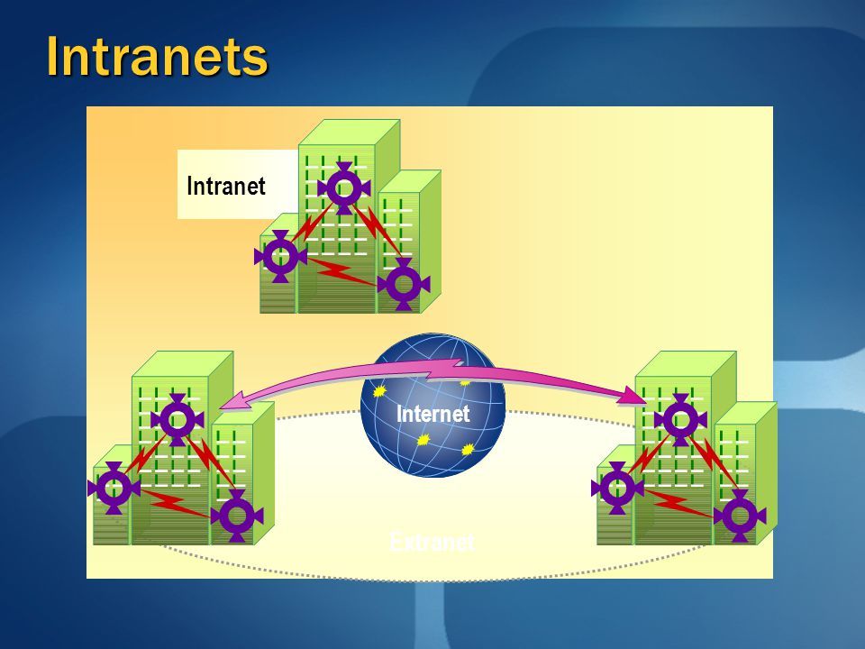 Intranets Intranet Extranet Internet