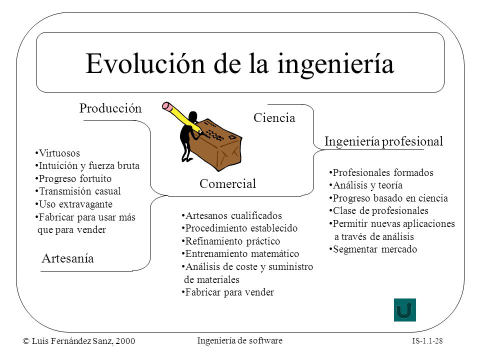 Evolución de la ingeniería