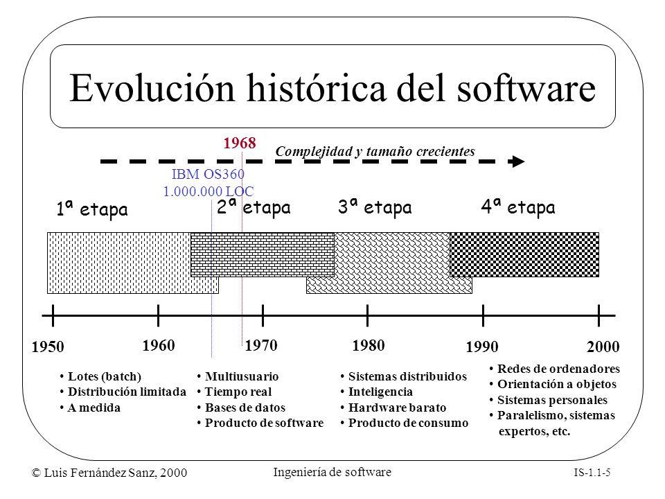 Evolución histórica del software