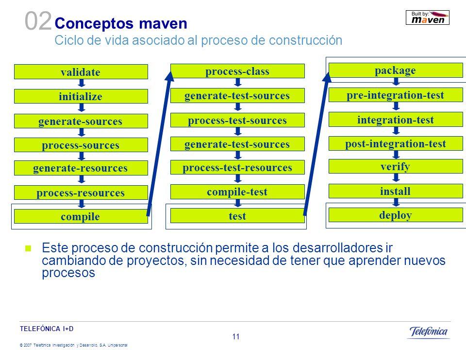 Conceptos maven Ciclo de vida asociado al proceso de construcción