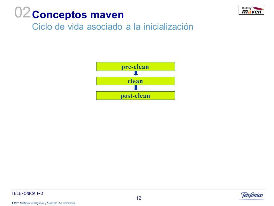 Conceptos maven Ciclo de vida asociado a la inicialización