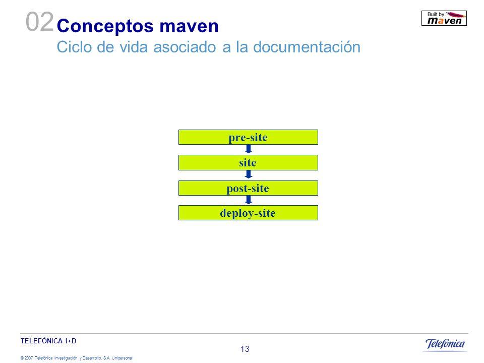 Conceptos maven Ciclo de vida asociado a la documentación