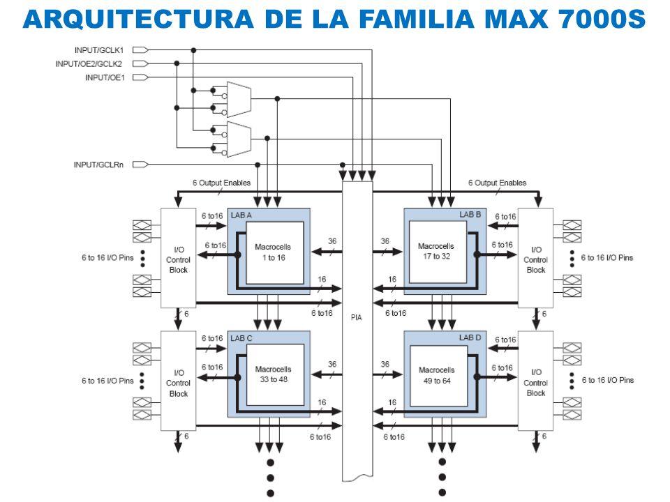 ARQUITECTURA DE LA FAMILIA MAX 7000S