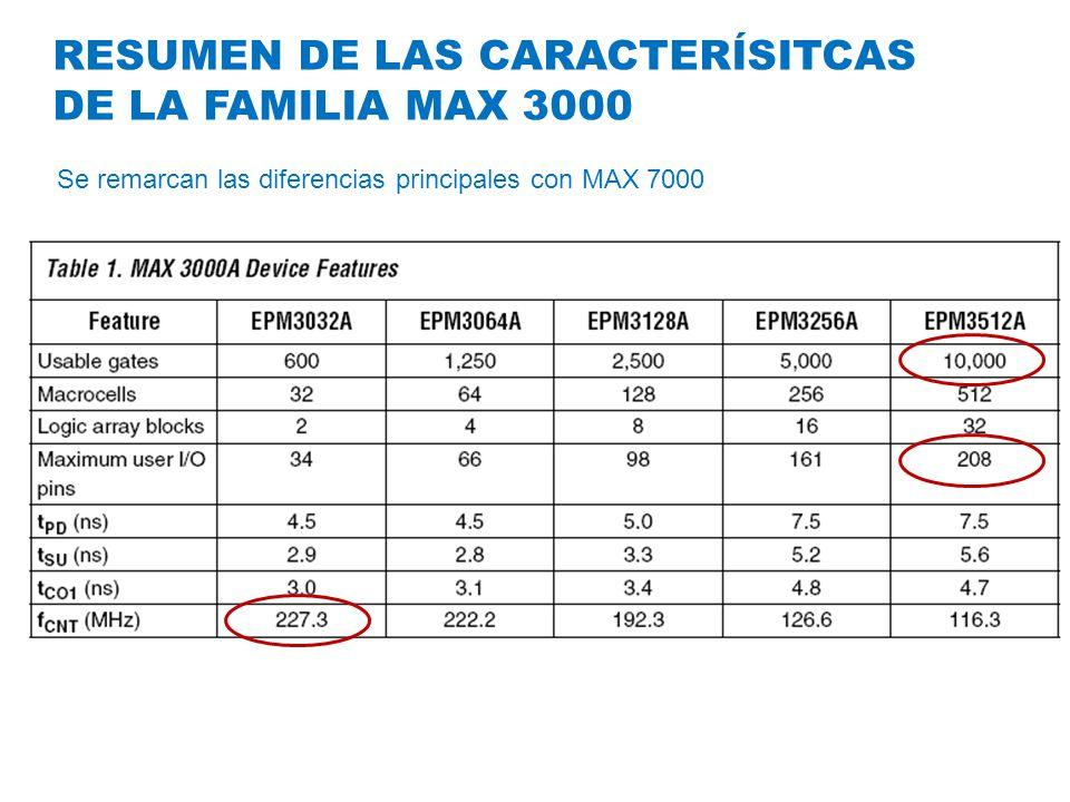 RESUMEN DE LAS CARACTERÍSITCAS DE LA FAMILIA MAX 3000