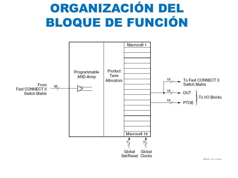 ORGANIZACIÓN DEL BLOQUE DE FUNCIÓN