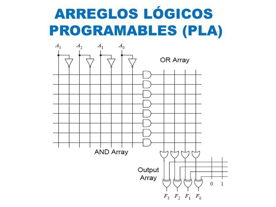 ARREGLOS LÓGICOS PROGRAMABLES (PLA)