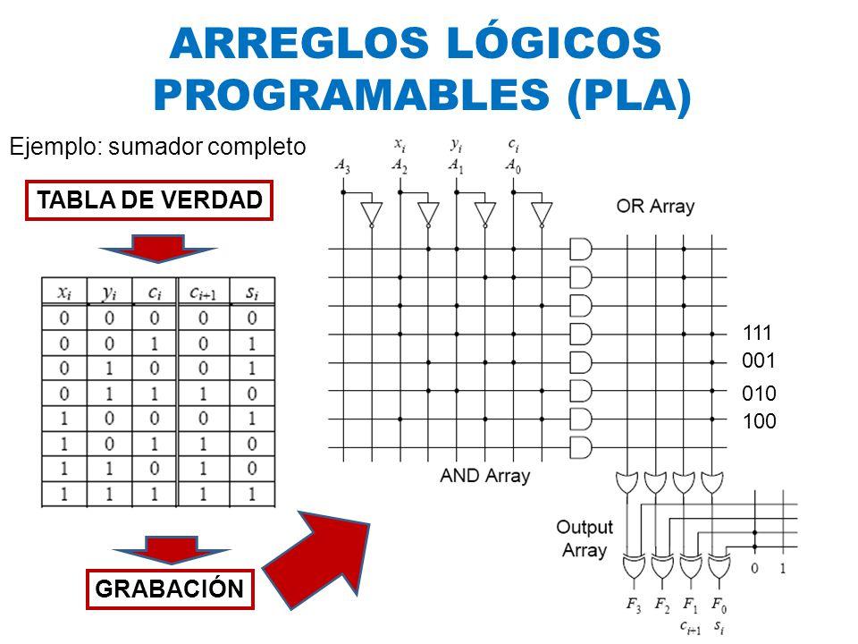 ARREGLOS LÓGICOS PROGRAMABLES (PLA) Ejemplo: sumador completo