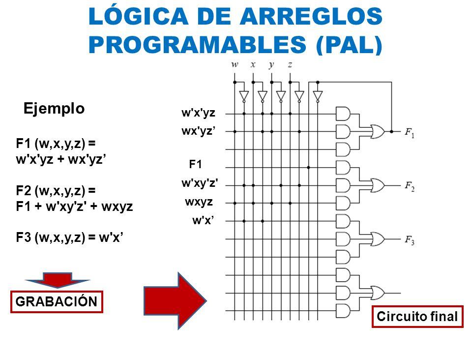 LÓGICA DE ARREGLOS PROGRAMABLES (PAL) Ejemplo F1 (w,x,y,z) =