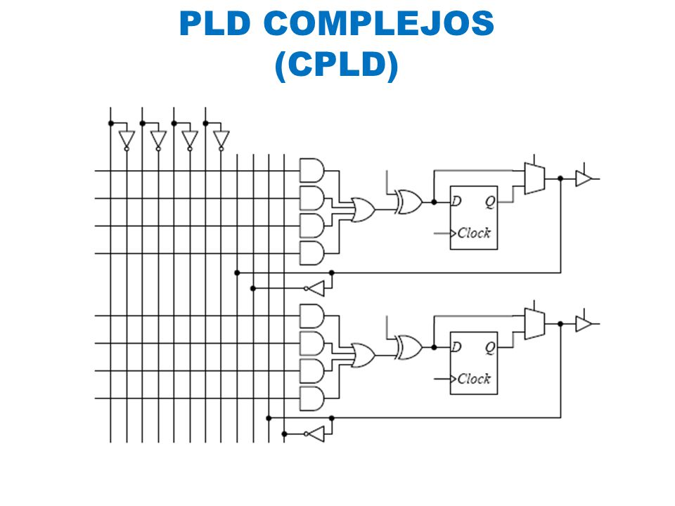 PLD COMPLEJOS (CPLD)