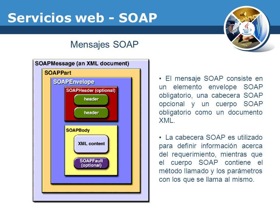 Servicios web - SOAP Mensajes SOAP