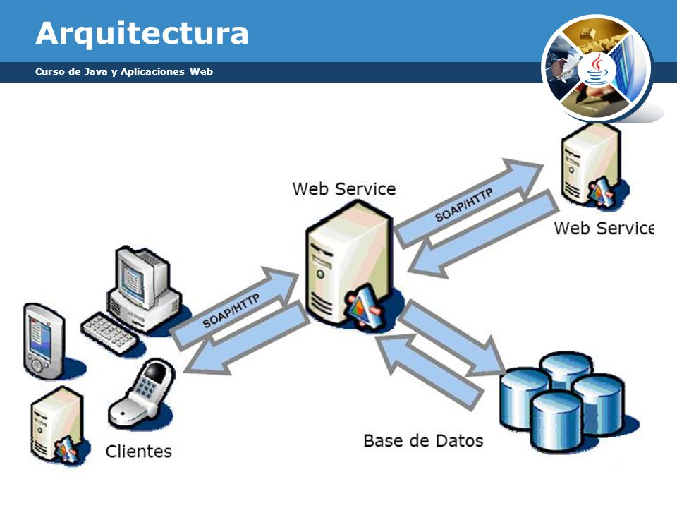 Curso de java y aplicaciones web ppt descargar for Curso arquitectura software