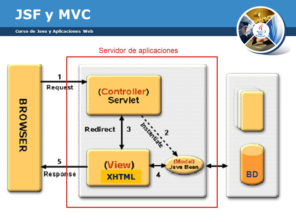 JSF y MVC BD Servidor de aplicaciones XHTML