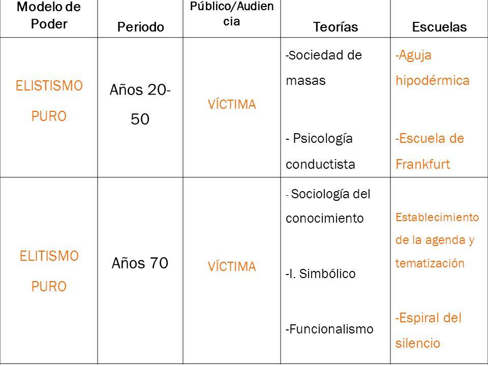 Modelo de Poder Periodo. Público/Audiencia. Teorías. Escuelas. ELISTISMO. PURO. Años 20-50. VÍCTIMA.