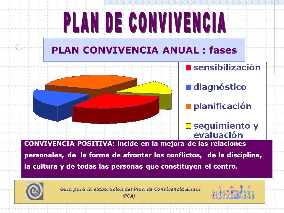 PLAN CONVIVENCIA ANUAL : fases