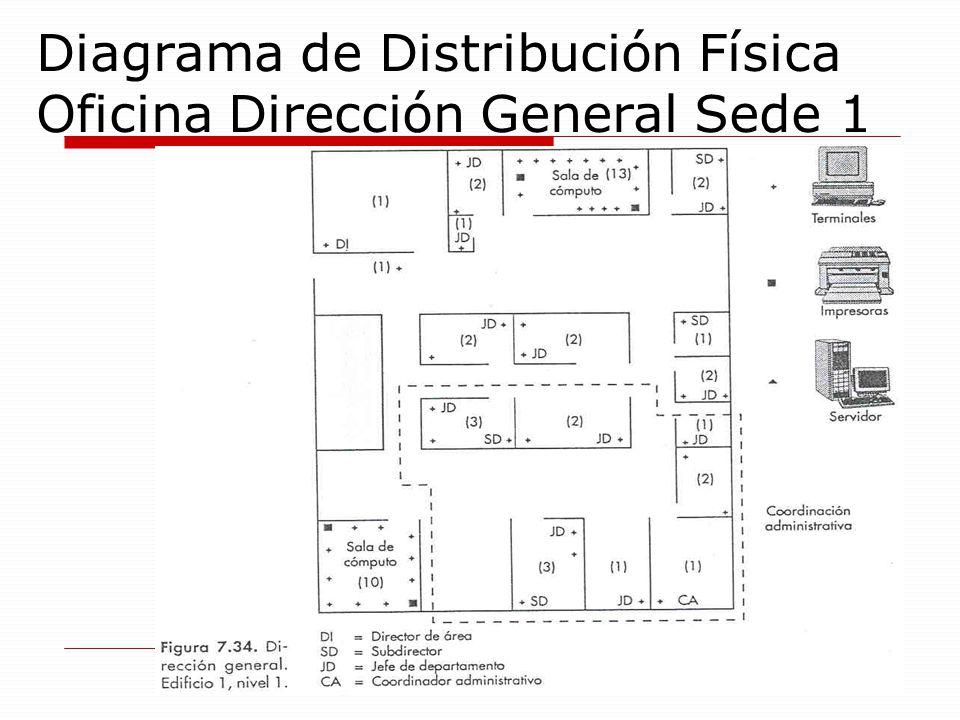 Diagrama de Distribución Física Oficina Dirección General Sede 1