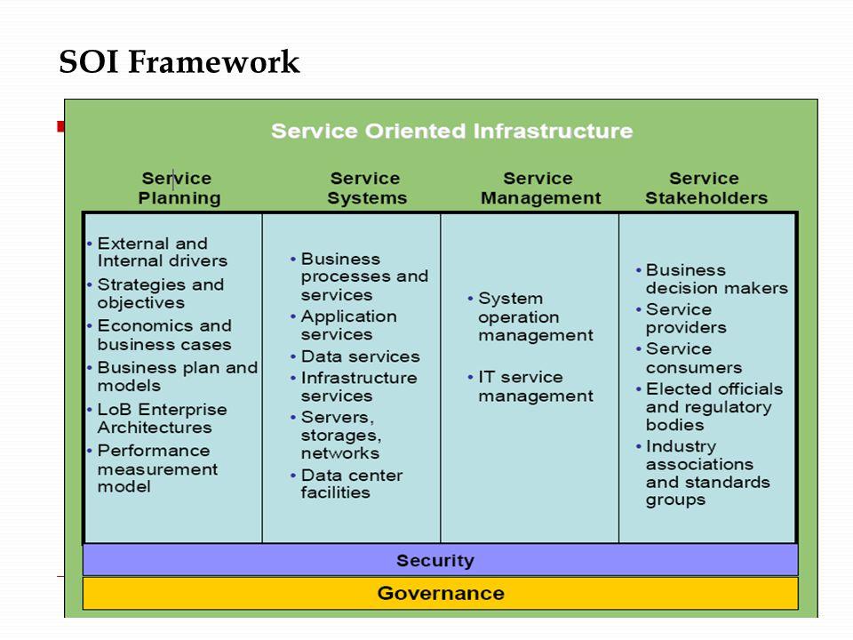 SOI Framework
