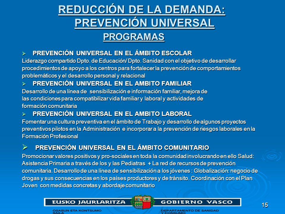REDUCCIÓN DE LA DEMANDA: PREVENCIÓN UNIVERSAL PROGRAMAS