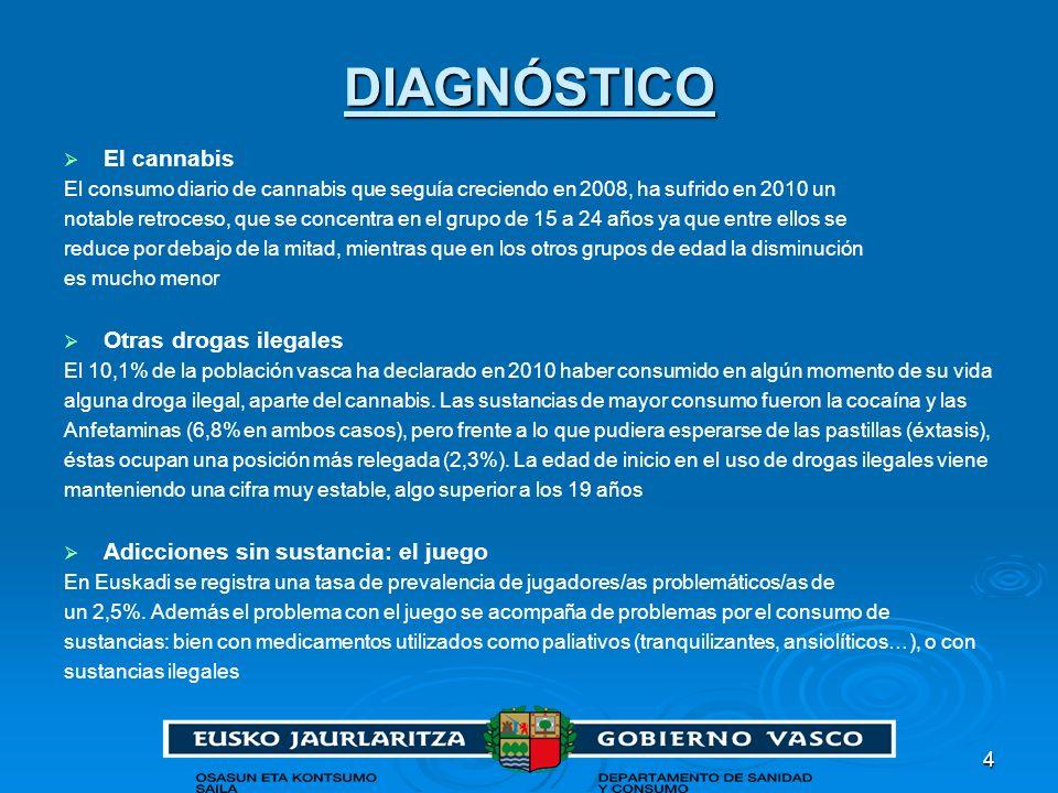 DIAGNÓSTICO El cannabis Otras drogas ilegales