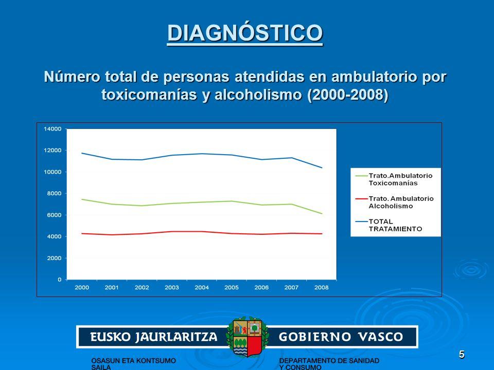 DIAGNÓSTICO Número total de personas atendidas en ambulatorio por toxicomanías y alcoholismo (2000-2008)
