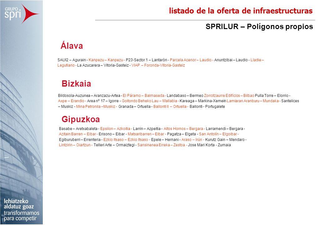 Álava Bizkaia Gipuzkoa listado de la oferta de infraestructuras