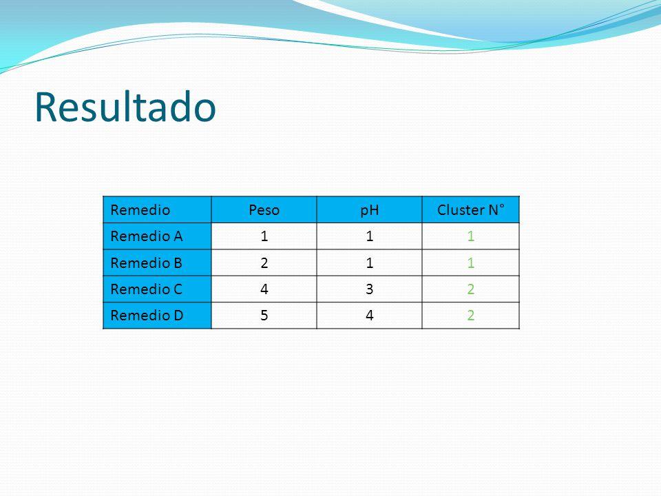 Resultado Remedio Peso pH Cluster N° Remedio A 1 Remedio B 2 Remedio C