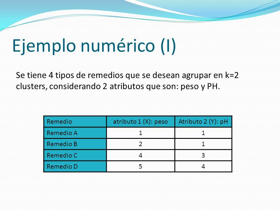 Ejemplo numérico (I) Se tiene 4 tipos de remedios que se desean agrupar en k=2 clusters, considerando 2 atributos que son: peso y PH.