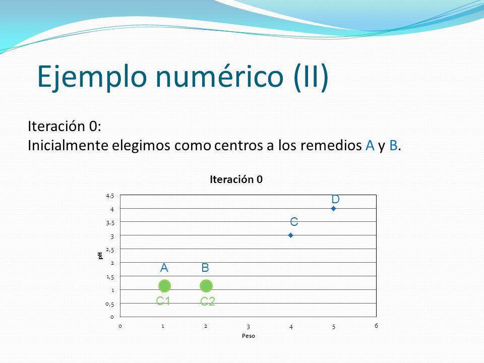 Ejemplo numérico (II) Iteración 0: