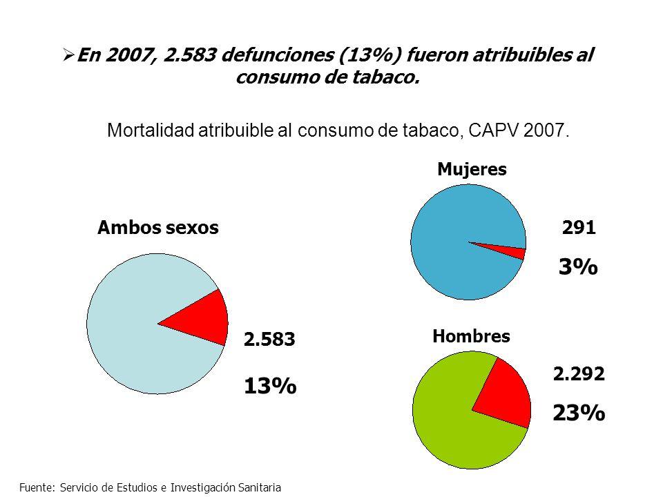 Mortalidad atribuible al consumo de tabaco, CAPV 2007.
