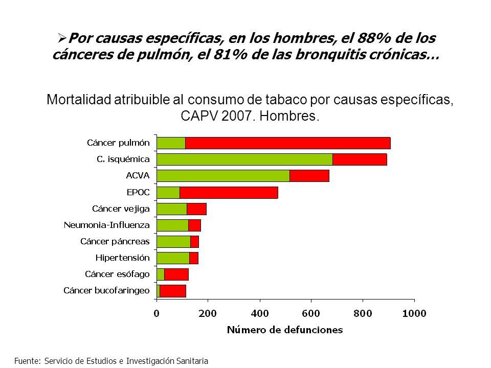Por causas específicas, en los hombres, el 88% de los cánceres de pulmón, el 81% de las bronquitis crónicas…