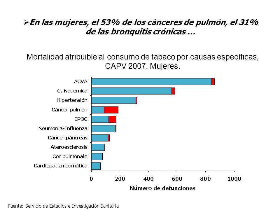 En las mujeres, el 53% de los cánceres de pulmón, el 31% de las bronquitis crónicas …
