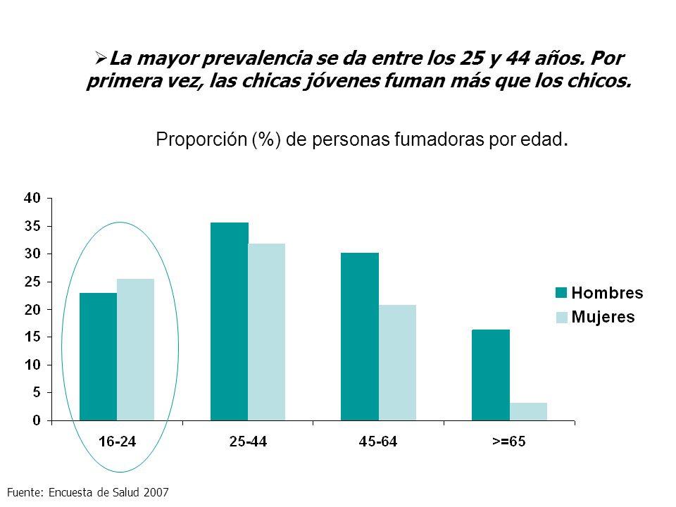 Proporción (%) de personas fumadoras por edad.