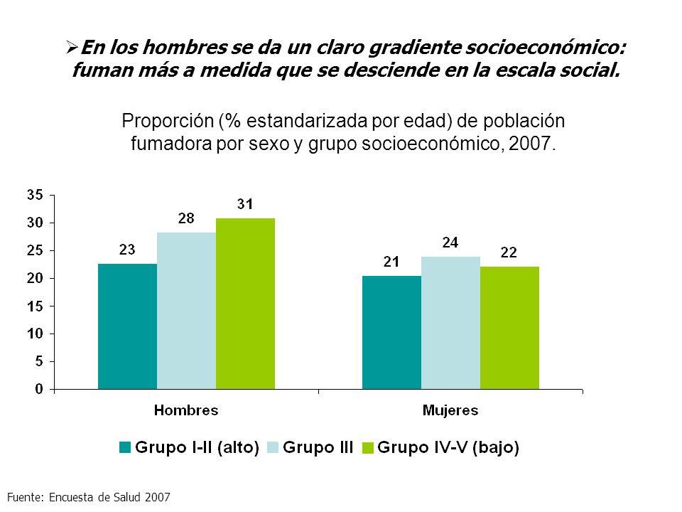 Proporción (% estandarizada por edad) de población