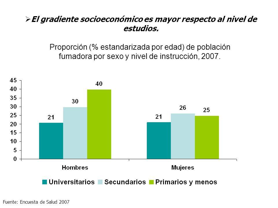 El gradiente socioeconómico es mayor respecto al nivel de estudios.