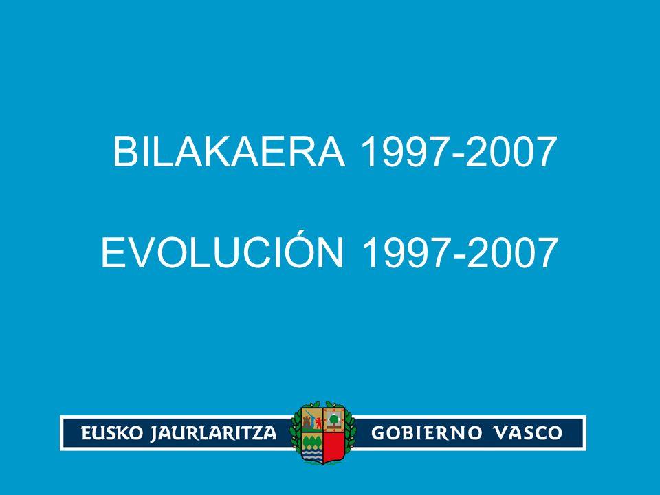 BILAKAERA 1997-2007 EVOLUCIÓN 1997-2007